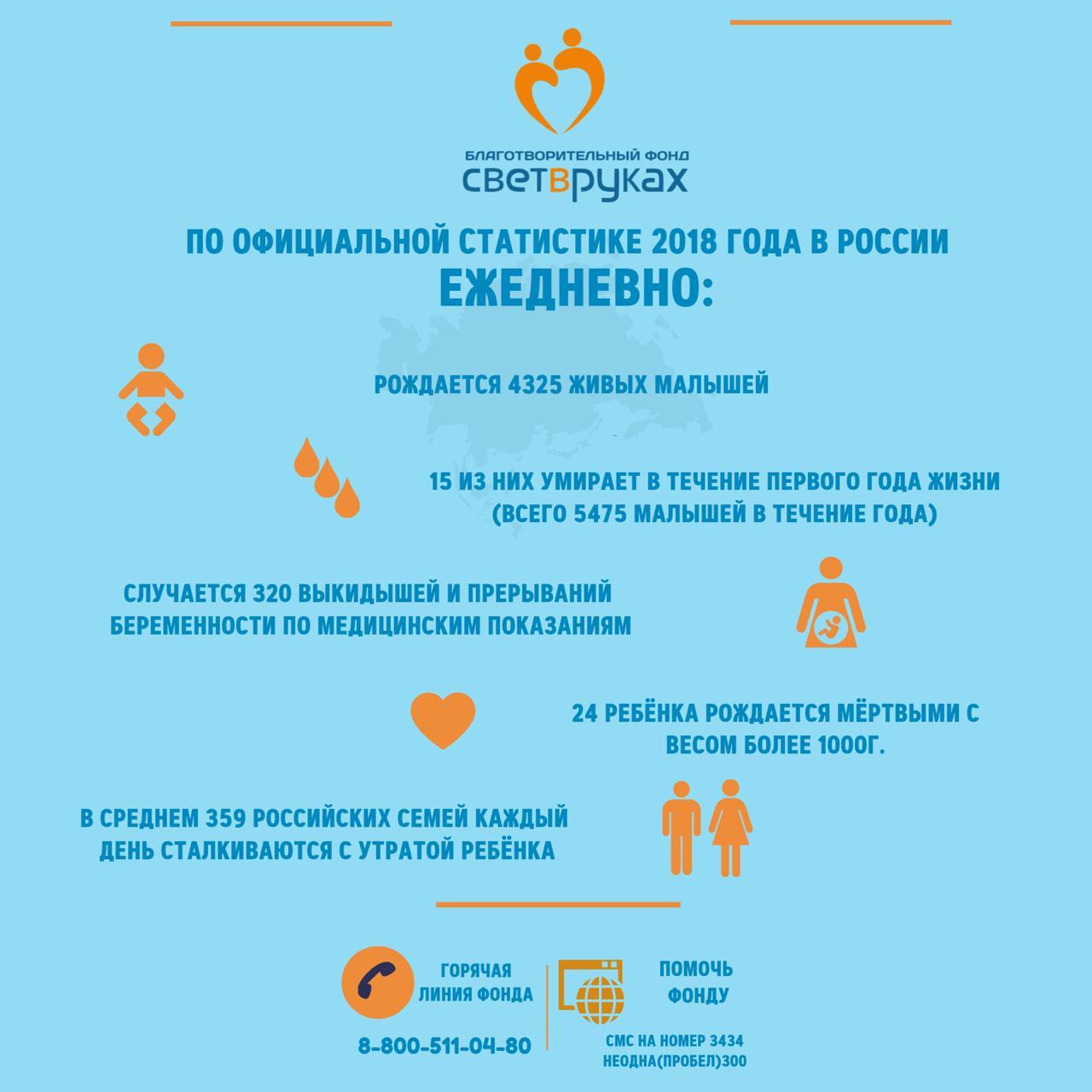 Статистика РФ